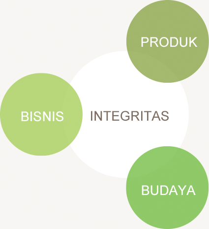 Product, Business, Culture Integrity